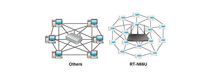 asus-rt-n66u-router