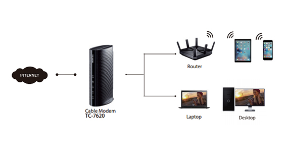 Best cable modems of 2016 docsis 30 mbreviews all the major cable isps working with xfinity from comcast twc cox cablevision suddenlink communications bright house networks mediacom cable sciox Image collections