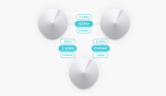 TP-LINK Deco M5 WiFi System Review (Retested After 2 Years) – MBReviews