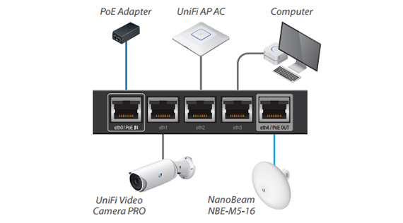 Ubiquiti EdgeRouter X Review – MBReviews