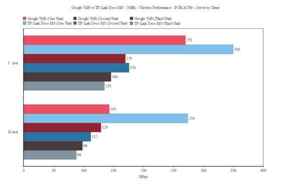tp-link-deco-m5-vs-google-wifi