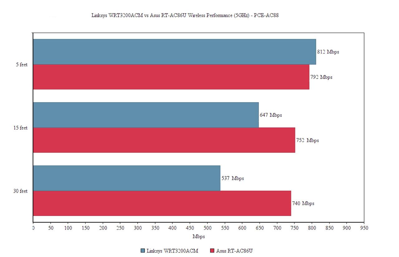 Asus RT-AC86U vs Linksys WRT3200ACM – Page 2 – MBReviews