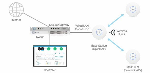 Ubiquiti UniFi UAP-AC-PRO vs Open Mesh A60 Access Point – Page 2