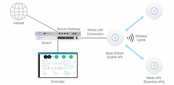 Ubiquiti Unifi Uap Ac Pro Access Point Review Mbreviews