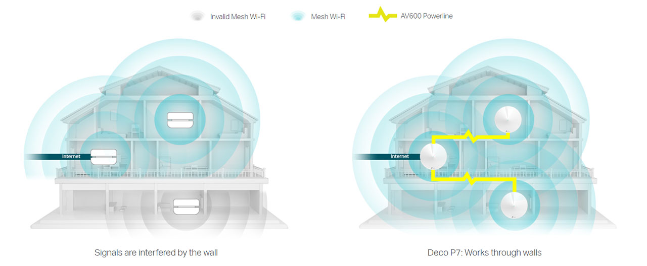TP-Link Deco P7 Whole Home Hybrid Mesh WiFi System Review – MBReviews
