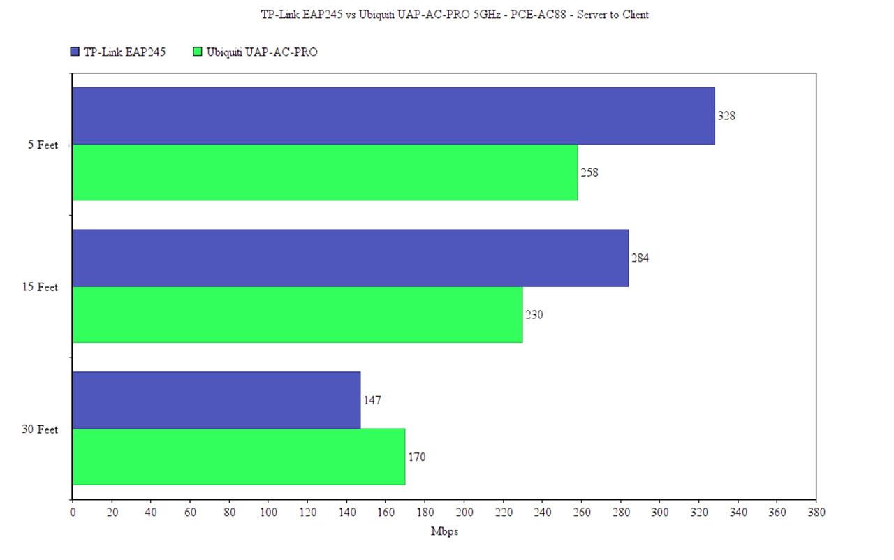 TP-Link EAP245 vs Ubiquiti UniFi UAP-AC-PRO – Page 2 – MBReviews