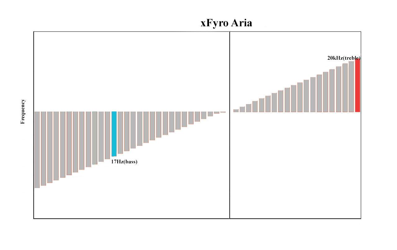 xfyro-aria