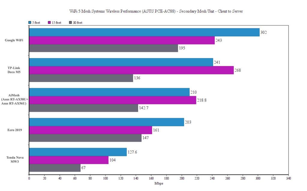 aimesh-wifi-6-test-comparison-5ghz