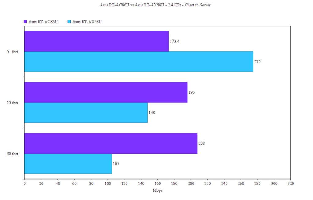 asus-rt-ac86u-vs-rt-ax58u-test