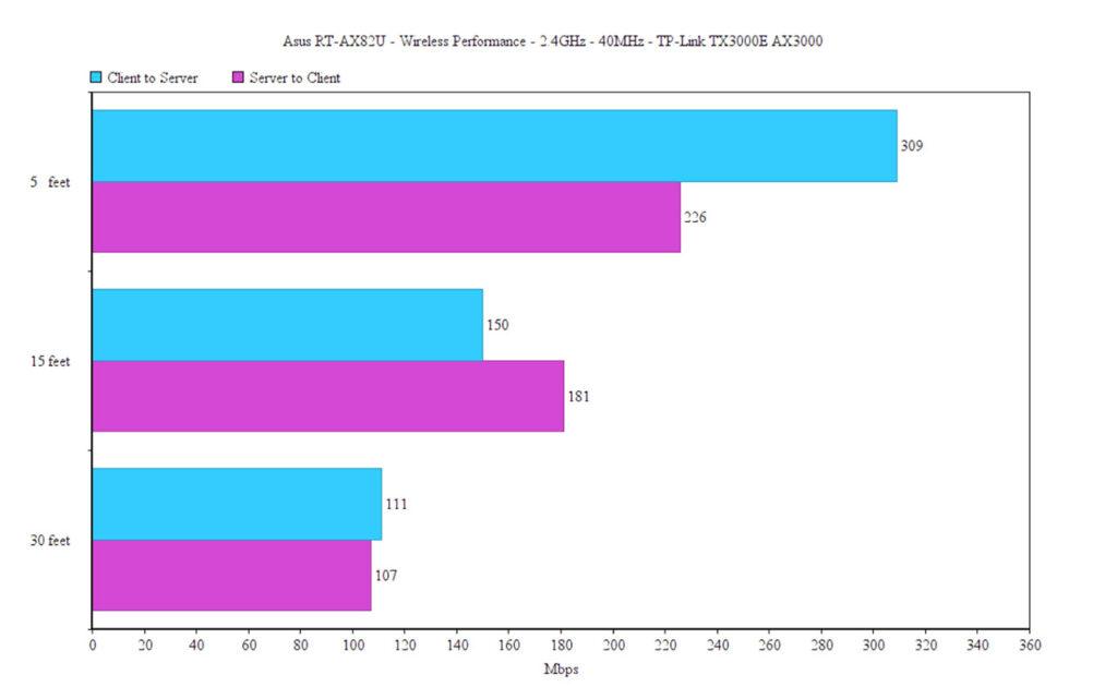 asus-rt-ax82u-wireless-performance
