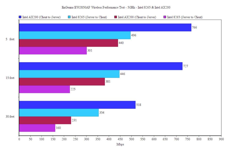 engenius-ews850ap-indoor-test