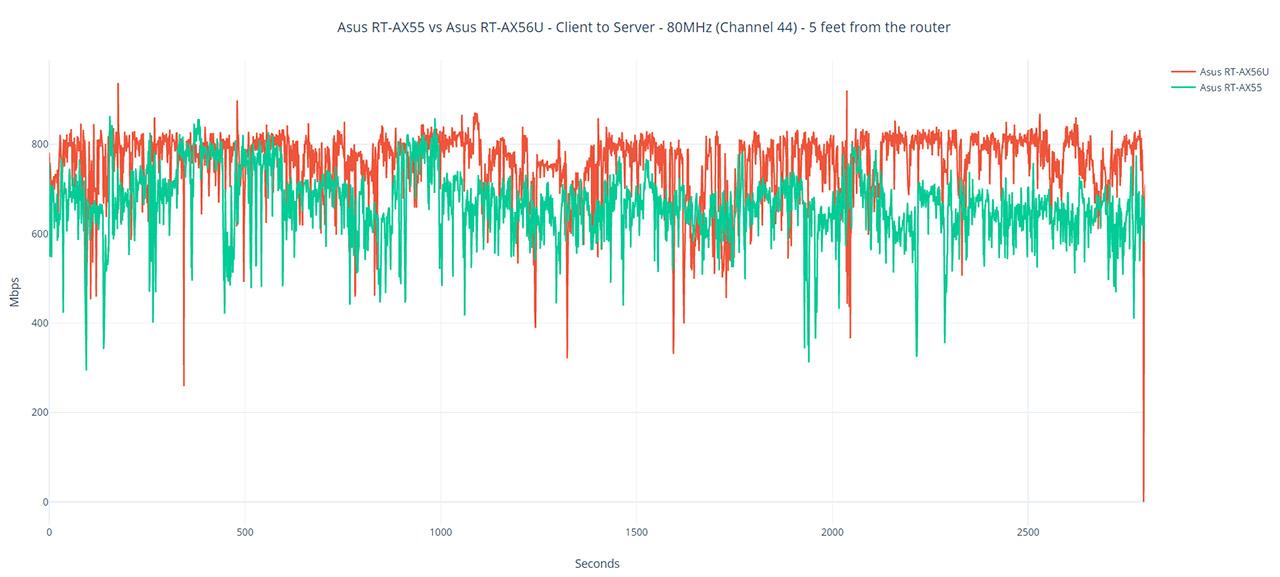 asus-rt-ax55-comparison-graph