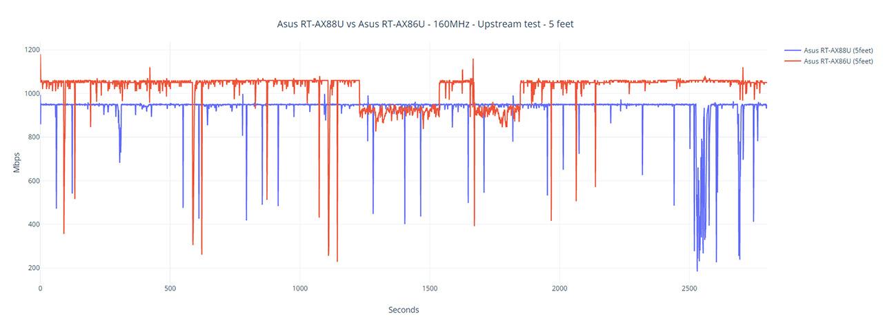 asus-rt-ax88u-160mhz-test