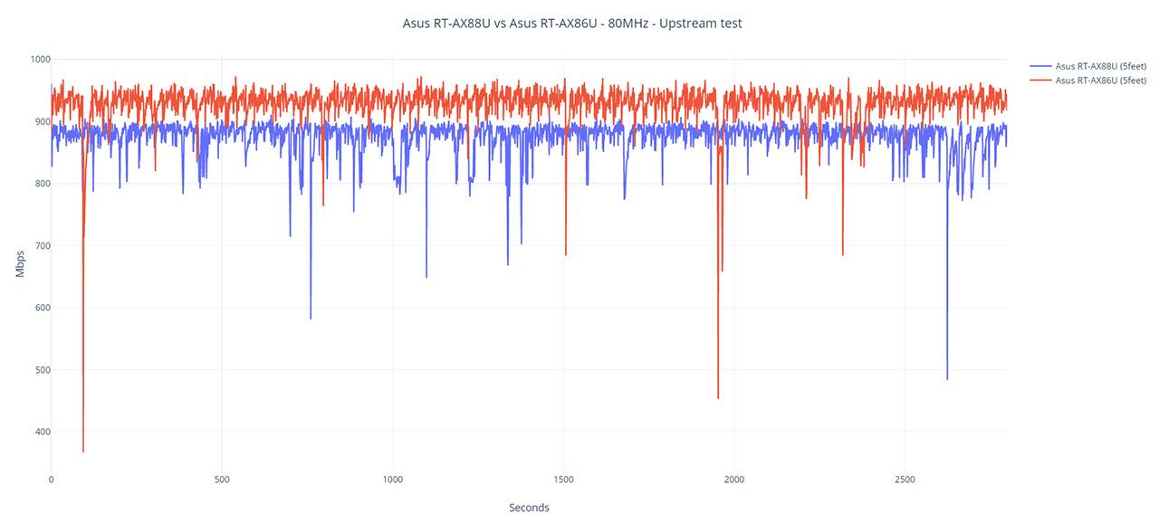 asus-rt-ax88u-router-plot