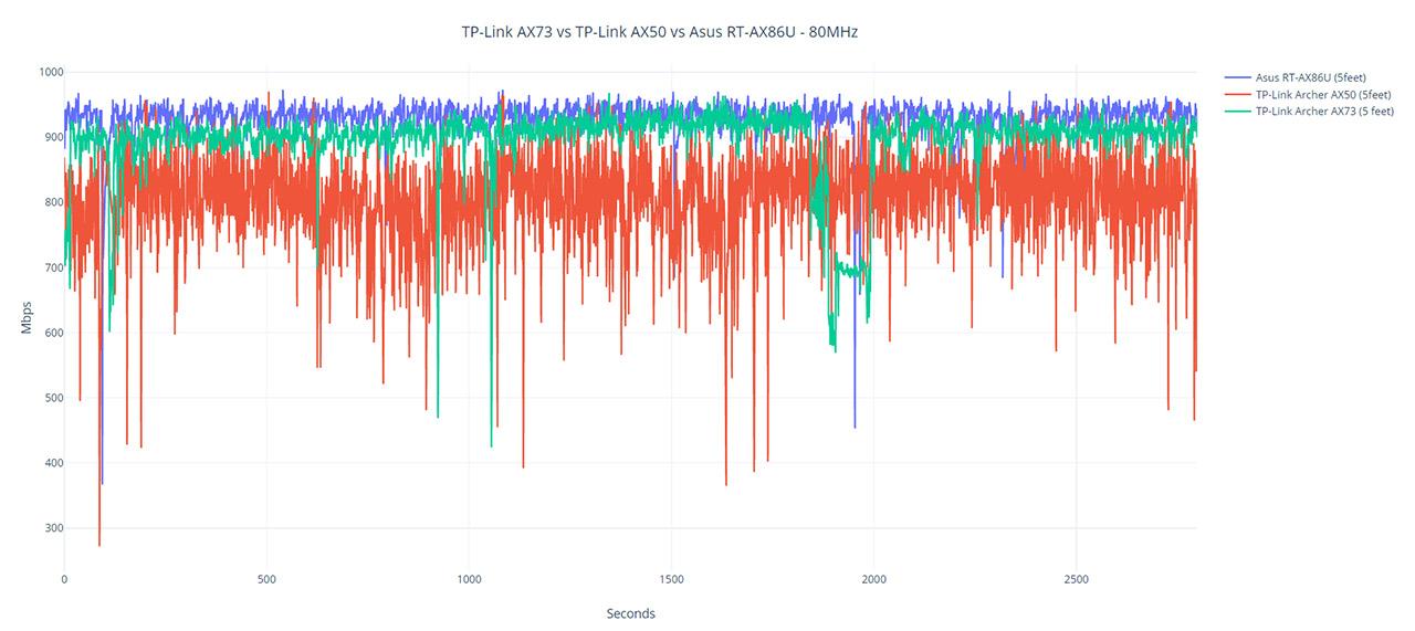 tp-link-archer-ax73-wifi-testing