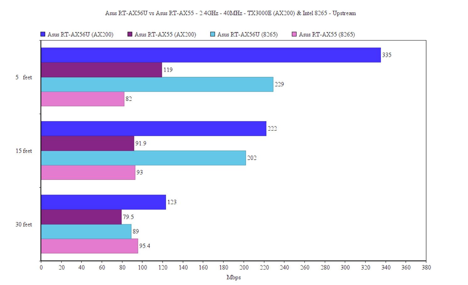 asus-rt-ax56u-vs-ax55-comparison