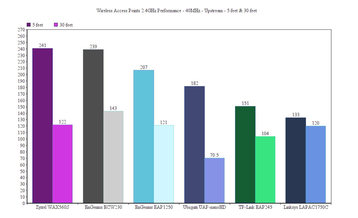 best-wireless-access-points-24ghz