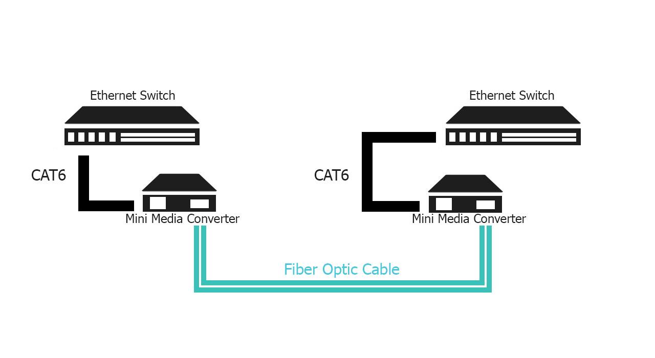 fs-mini-media-converter-graphic